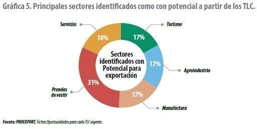 Principales sectores identificados como con potencial a partir de los TLC