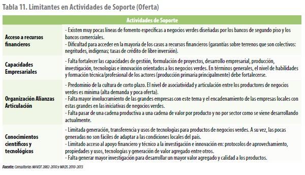 Limitantes en Actividades de Soporte (Oferta)