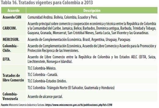 Tratados vigentes para Colombia a 2013