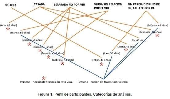 Violencia de Parejas, Perfil de participantes, Categorías de análisis
