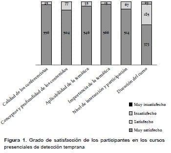 Grado de satisfacción de los participantes en los cursos presenciales de detección temprana