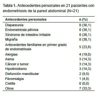 Pacientes con endometriosis de la pared abdominal