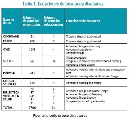 Artículos con Triage Extrahospitalario
