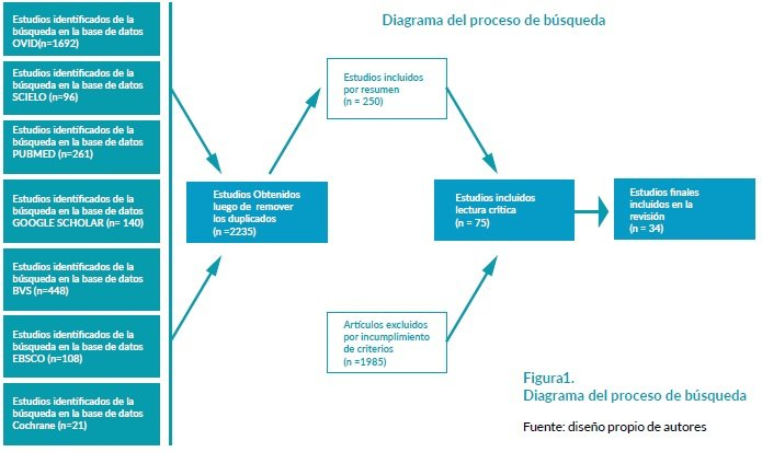 Estudios en el Triage Extrahospitalario