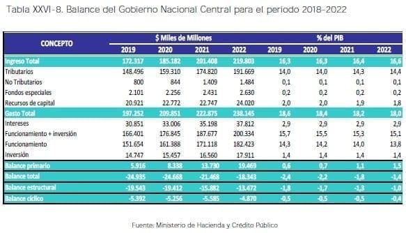 Balance del Gobierno Nacional Central para el periodo 2018-2022