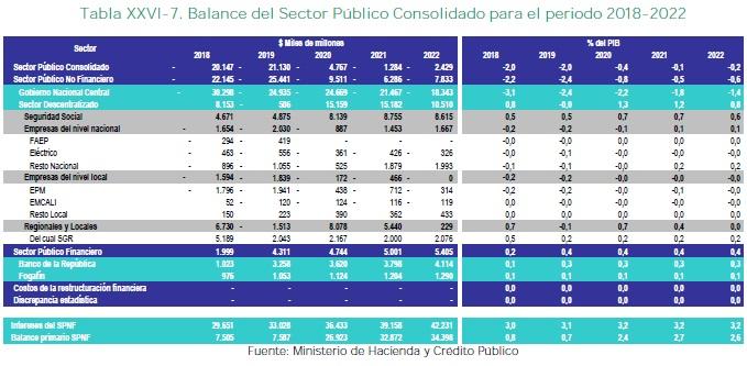 Balance del Sector Público Consolidado para el periodo 2018-2022
