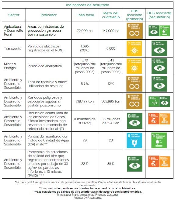 Sectores comprometidos con la sostenibilidad y la mitigación del cambio climático