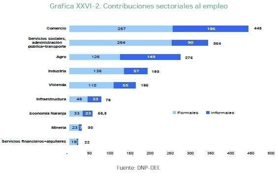 Contribuciones sectoriales al empleo