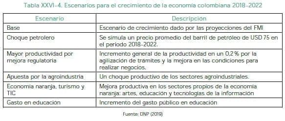 Escenarios para el crecimiento de la economía colombiana 2018-2022