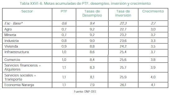 Metas acumuladas de PTF, desempleo, inversión y crecimiento