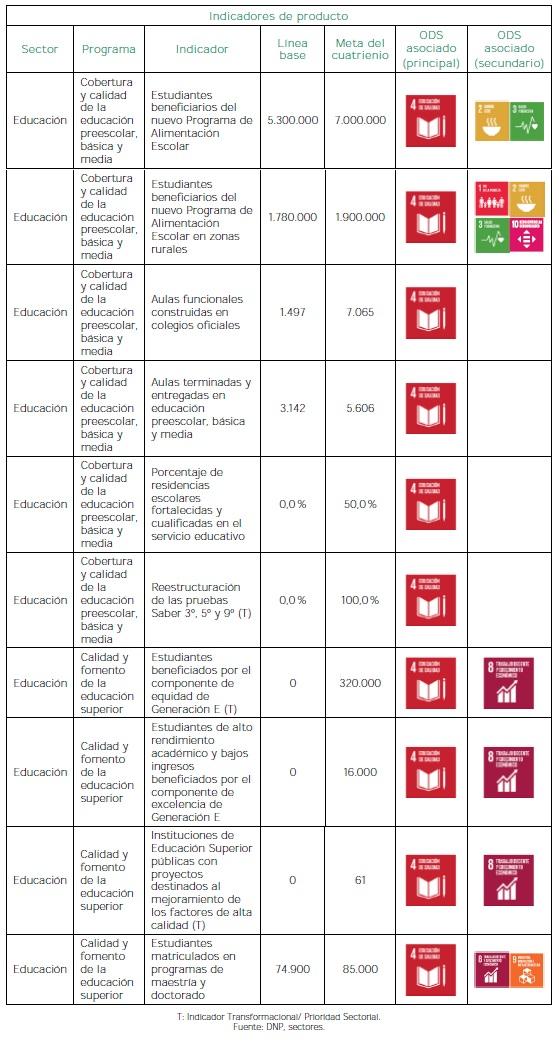 Educación de calidad para un futuro - Producto