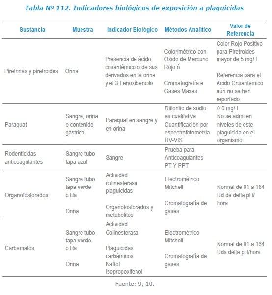 Indicadores biológicos de exposición a plaguicidas Laboratorio de Toxicología