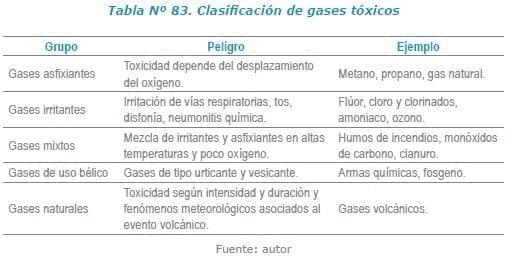 Clasificación de gases tóxicos