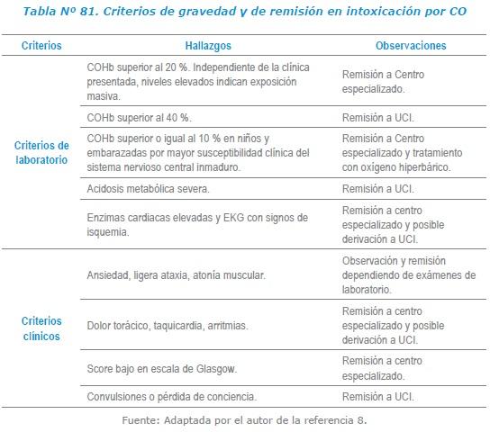 Criterios de gravedad y de remisión en intoxicación por CO