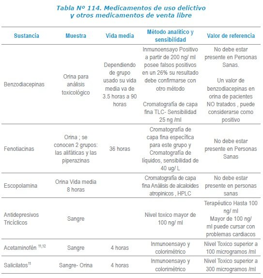 Medicamentos de uso delictivo y otros medicamentos de venta libre