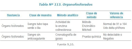 Organofosforados Laboratorio de Toxicología