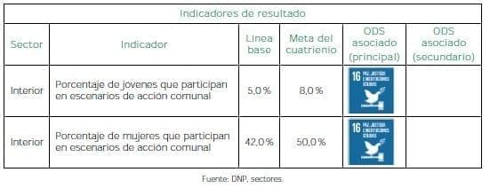 Participación ciudadana - Resultado
