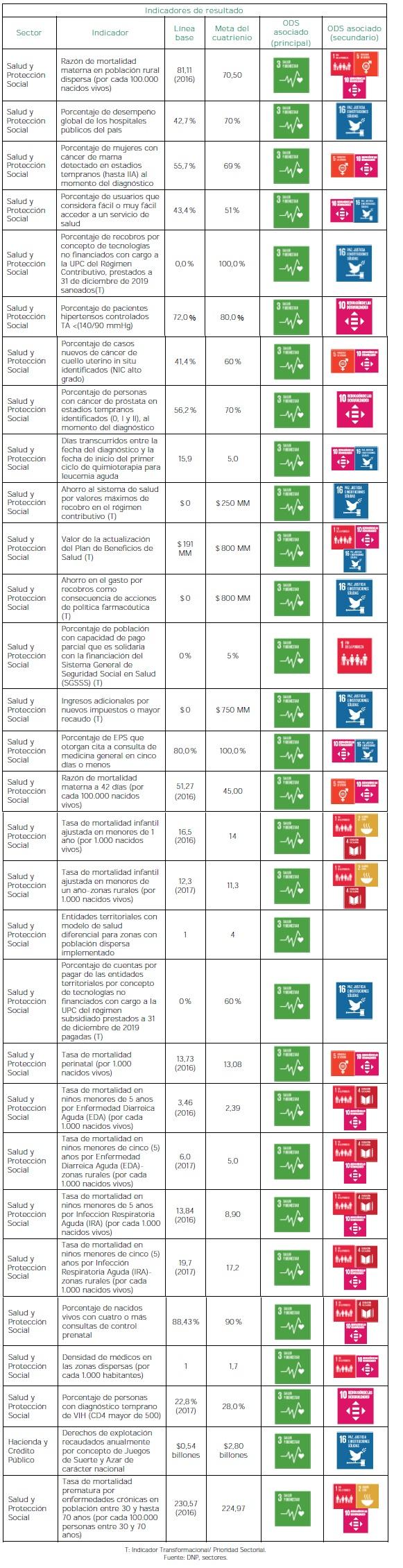 Salud para todos con calidad y eficiencia - Resultados