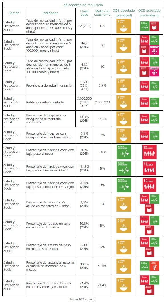 Alianza por la seguridad alimentaria y la nutrición