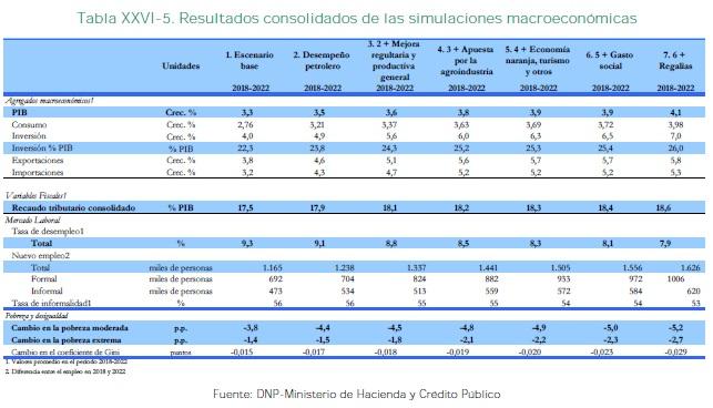 Resultados consolidados de las simulaciones macroeconómicas
