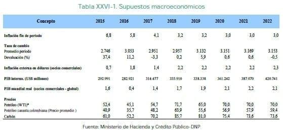 Consistencia Macroeconómica, Supuestos macroeconómicos