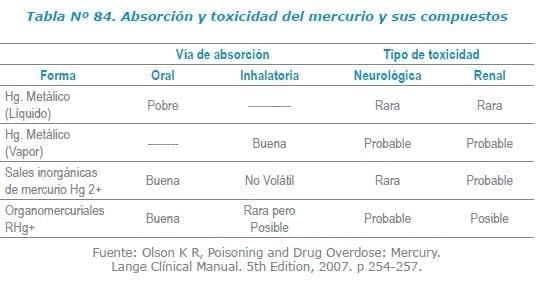 Absorción y toxicidad del mercurio y sus compuestos