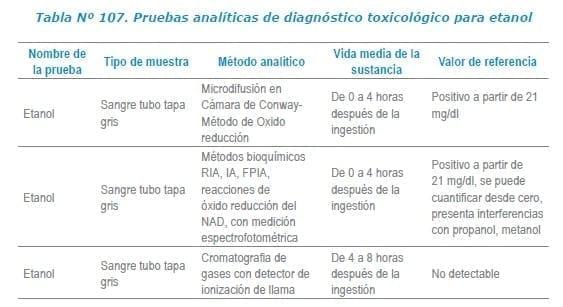 Pruebas analíticas de diagnóstico toxicológico para etanol
