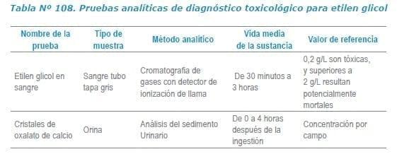 Pruebas analíticas de diagnóstico toxicológico para etilen glicol