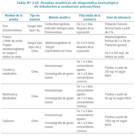 Diagnóstico toxicológico de inhalantes y sustancias psicoactivas