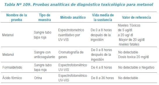 Pruebas analíticas de diagnóstico toxicológico para metanol