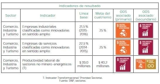 Pacto por el Emprendimiento, Transformación empresarial - Resultado