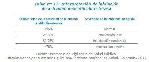 Interpretación de inhibición de actividad deacetilcolinesterasa