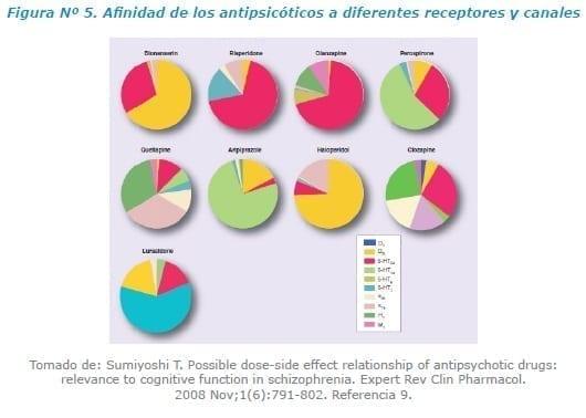 Afinidad de los antipsicóticos a diferentes receptores y canales