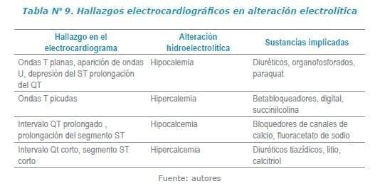 Hallazgos electrocardiográficos en alteración electrolítica