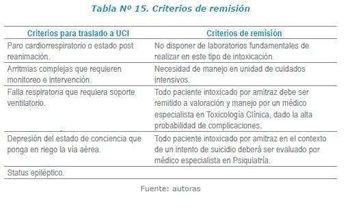 Amitraz - Criterios de remisión