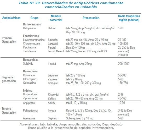 Generalidades de antipsicóticos comúnmente comercializados en Colombia