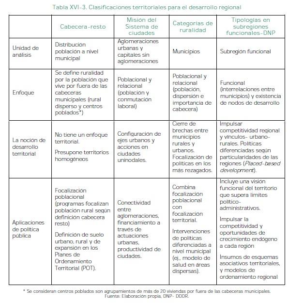 Clasificaciones territoriales para el desarrollo regional