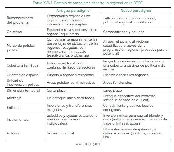 Cambio de paradigma desarrollo regional en la OCDE