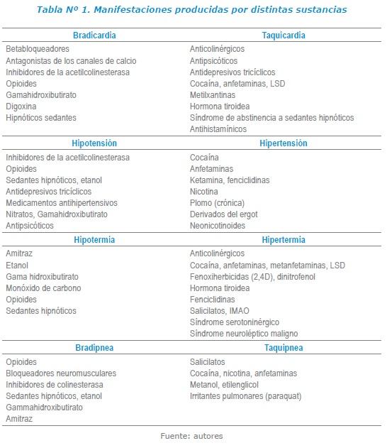 Manifestaciones producidas por distintas sustancias