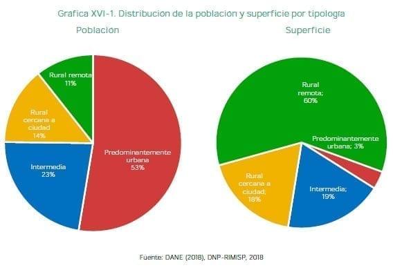 Distribución de la población y superficie por tipología