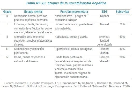 Etapas de la encefalopatía hepática