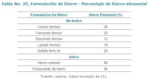 Formulación de hierro - Porcentaje de hierro elemental