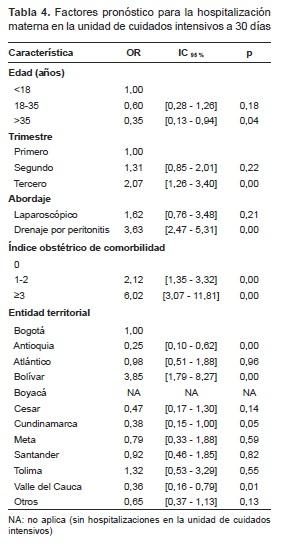 Factores pronóstico para la hospitalización materna
