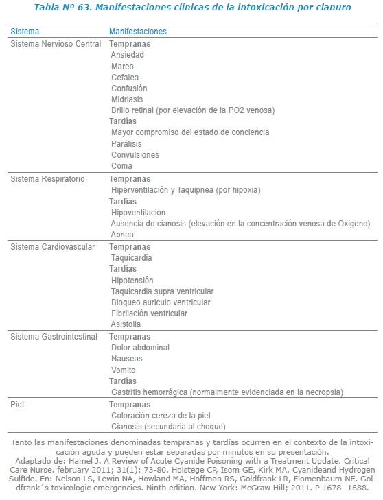 Manifestaciones clínicas de la intoxicación por cianuro