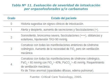 Evaluación de severidad de intoxicación por organofosforados y/o carbamatos