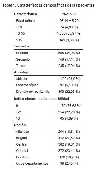 Mujeres con apendicectomía Características