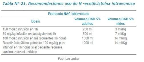 Recomendaciones uso de N -acetilcisteina intravenosa