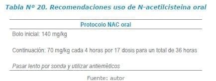 Recomendaciones uso de N-acetilcisteina oral