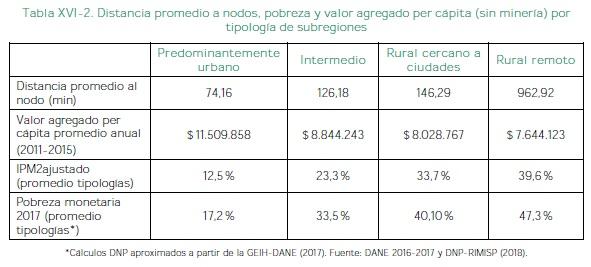 Pobreza y valor agregado per cápita
