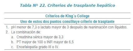 Criterios de trasplante hepático